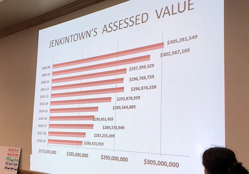 Jenkintown's assessed value